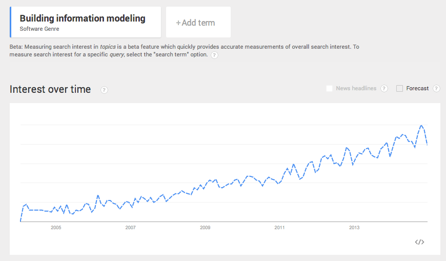 Building Information Modelling - interest over time