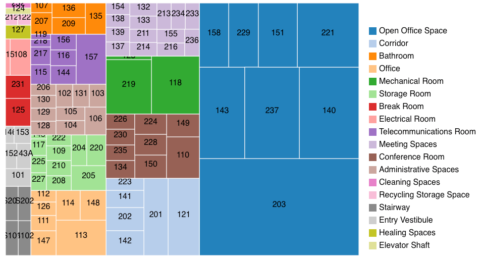 BIM for FM - Treemap of space areas generated from IFC file