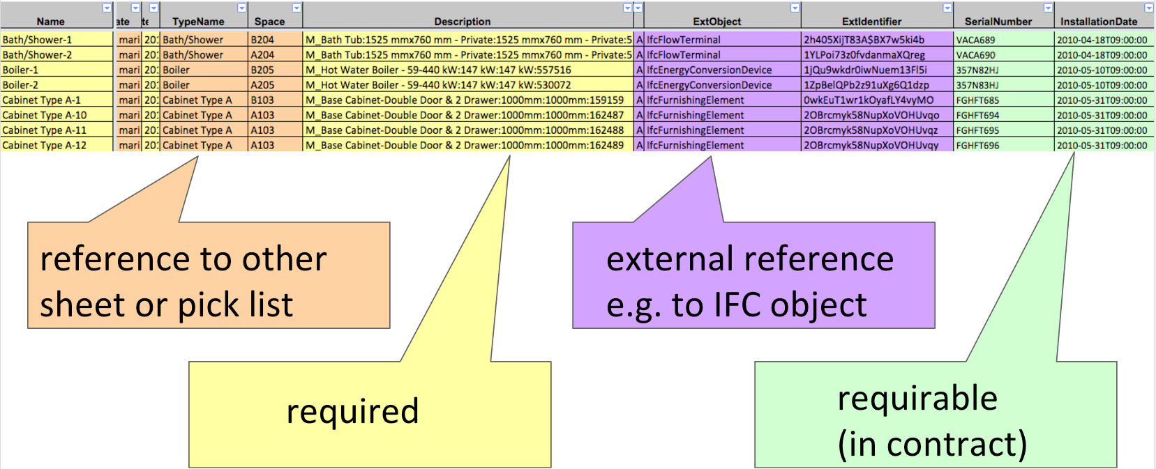 COBie spreadsheet required properties and external references