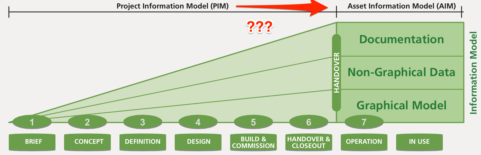Project Information Model to Asset Information Model