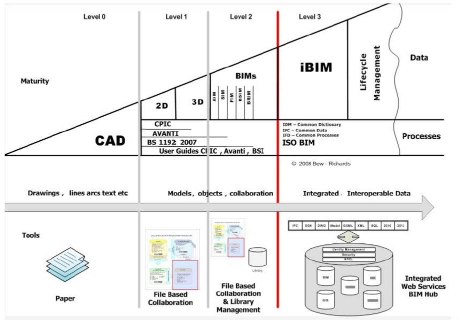 BIM Levels Wedge from BIM Task Group