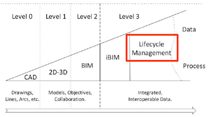 BIM Level3 will be integrated BIM - iBIM - and lifecycle management