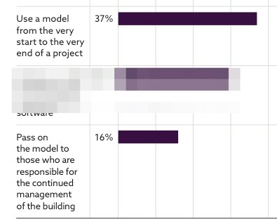 Results of the NBS BIM Survey - 16% handover models from project to operations
