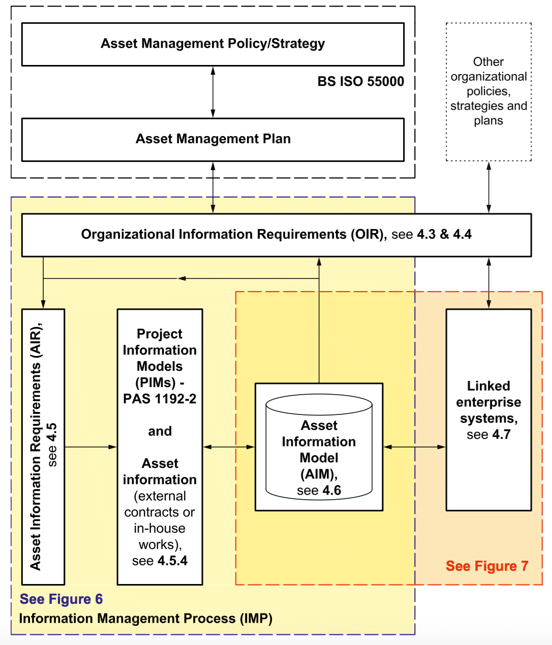 High Level Asset Information Process Map