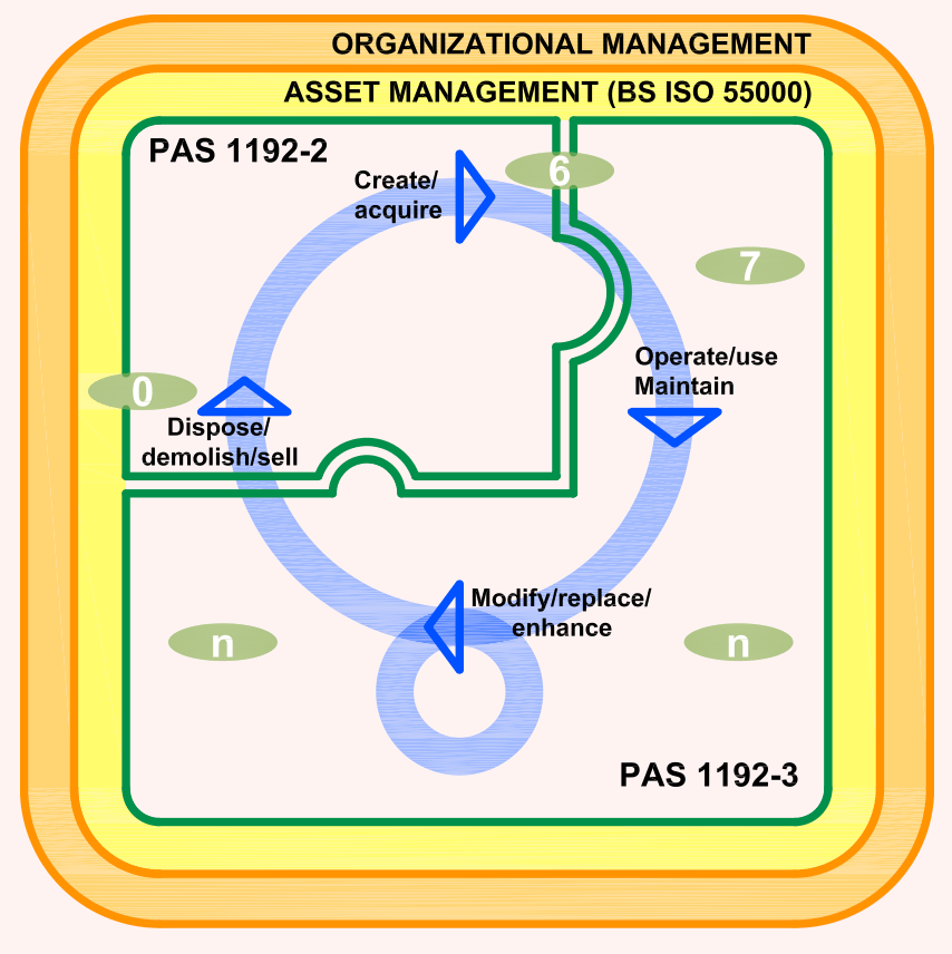 Relationship between PAS 1192-2 and PAS 1192-3