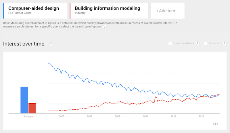 Google trends - CAD vs BIM - BIM has caught up in interest