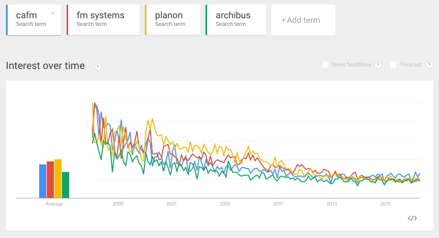 Google Trends - Declining in interest in CAFM and leading vendors