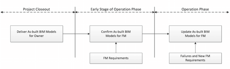 BIM execution plan for the pre-operations phase