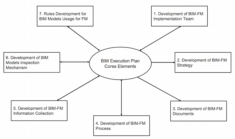 BIM FM Execution Plan core elements