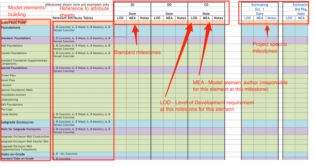 Level of Development Model Element Table from BIMForum spec